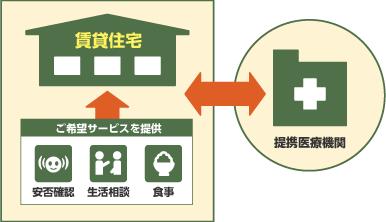 サービス付き高齢者向け住宅のサービスイメージ